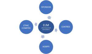 Clinical trials Framework